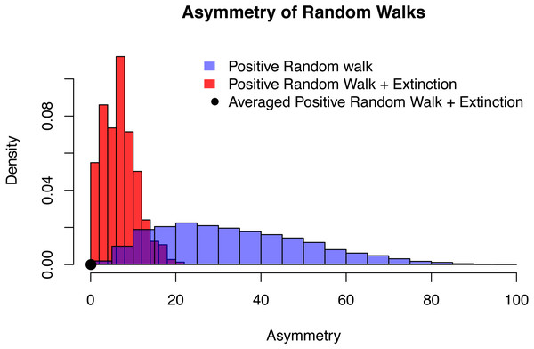 The distribution of asymmetry for an positive random walk (blue histogram), a positive random walk conditioned to go extinct (red histogram) and averaged trajectories of a positive random walk conditioned to go extinct (black dot).