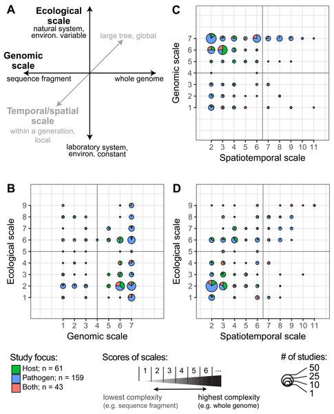 The diversity of recent studies of host-pathogen interactions.