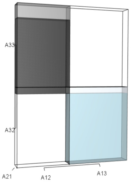 The r orthotope given the hypothetical 10% increase in A32 and A33.