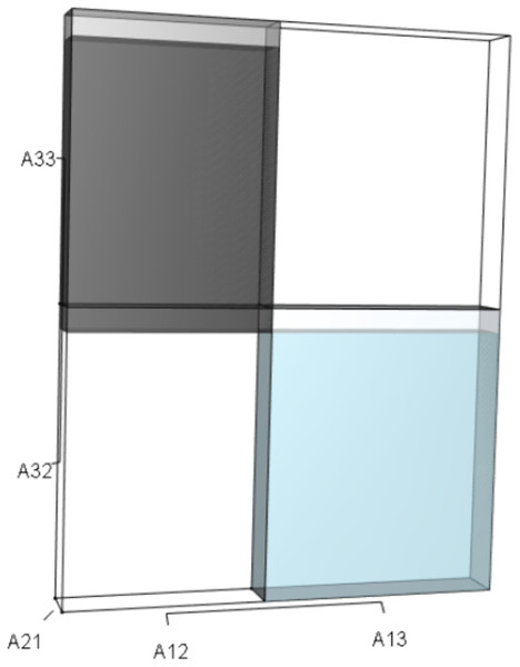 The r orthotope given the hypothetical 10% increase in A32.