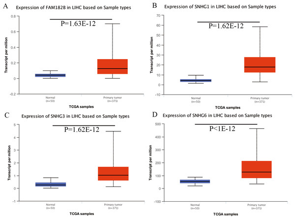 Validation of lncRNA expression in UALCAN database.