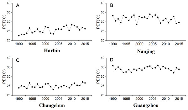 Trends of summer PET (°C) of urban stations in different climate zones.