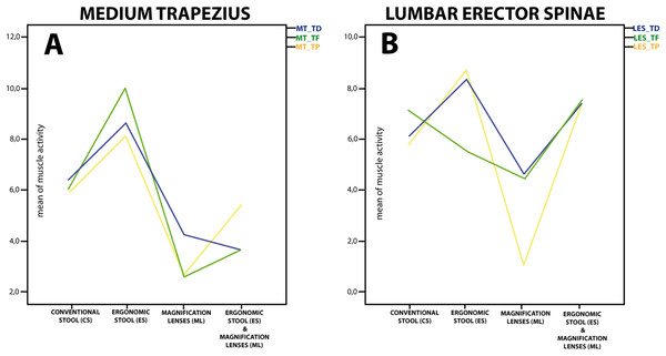 Mean of muscle activity for medium trapezius (A) and lumbar erector spinae (B) in different ergonomic conditions and tasks.