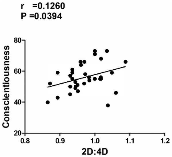 Significant correlation between BFQ-2 and 2D:4D Positive correlation between Conscientiousness (BFQ-2) and 2D:4D (second-to-fourth digit ratio).