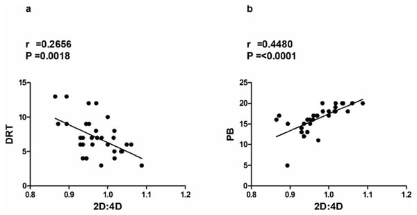 (A) Negative correlation between DRT (Deliberate Risk Taking, RTI) and 2D:4D (secondto- fourth digit ratio); (B) Positive correlation between PB (Precautionary Behavior, RTI) and 2D:4D (second-to-fourth digit ratio).