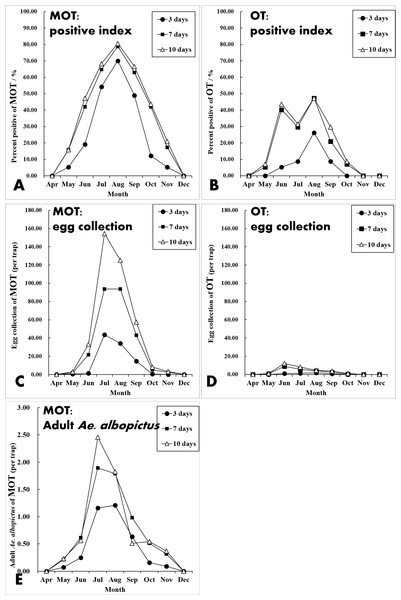Seasonal dynamics of percent positive (%), egg collections and mosquito density of MOT and OT among three exposure durations.