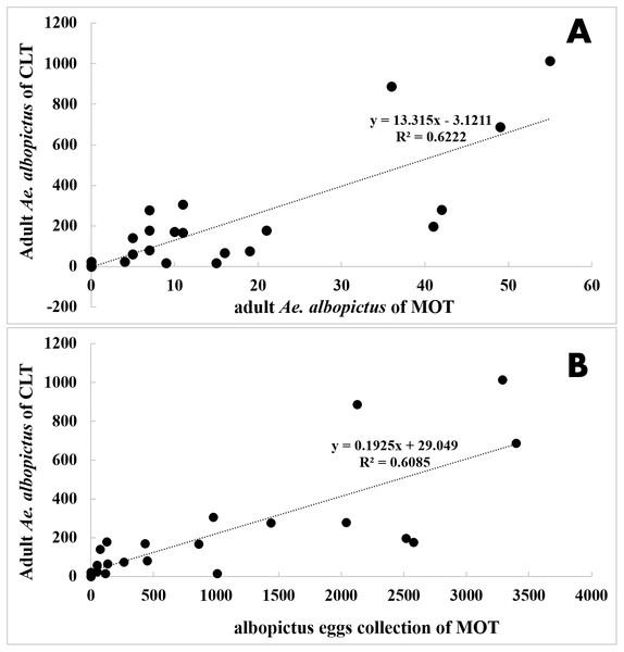 Correlation analysis between Ae. albopictus yields of MOT (10 d exposure duration) and CLT.