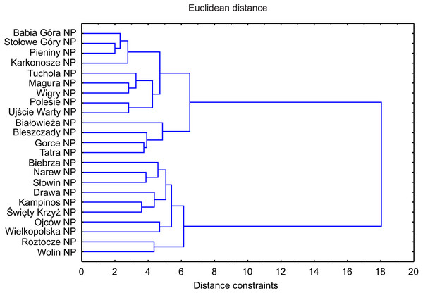 Dendrogram of similarities of invasive plant species occurrence in NP in Poland based on Distance constraints.