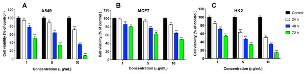 Cytotoxicity of cisplatin to human A549 (A), MCF7 (B) and HK2 (C) cell lines.