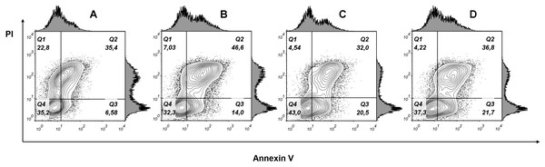 Flow cytometry analysis of MCF7 cells treated with various doses of phospholipase A2 for 24 h.