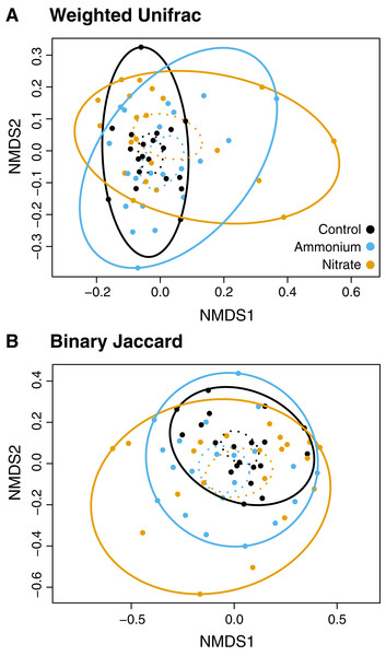 NMDS plots of the microbial community associated with nutrient treatment.