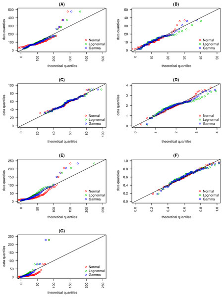 Quantile- Quantile plots for (A) macroscopic capillary length, (B) clay content, (C) sand content, (D) organic matter content, (E) infiltration rate, (F) macropore fraction and, (G) hydraulic conductivity are presented.