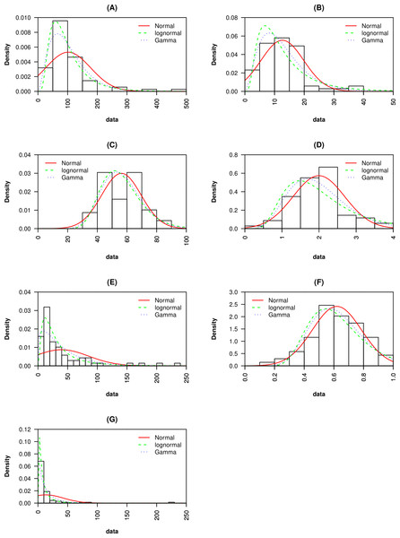 Probability density functions for (A) macroscopic capillary length, (B) clay content, (C) sand content, (D) organic matter content, (E) infiltration rate, (F) macropore fraction and, (G) hydraulic conductivity are presented.