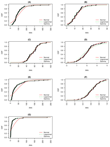 Cumulative distribution functions for (A) macroscopic capillary length, (B) clay content, (C) sand content, (D) organic matter content, (E) infiltration rate, (F) macropore fraction and, (G) hydraulic conductivity are presented.