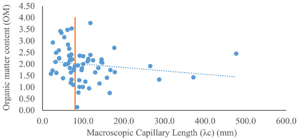 A scatter plot of organic matter content (OM) and macroscopic capillary length (λc) (mm) is shown.