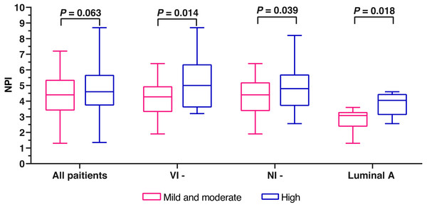 The comparison of NPI variables between mild and moderate fibrosis in FF and high fibrosis in FF.