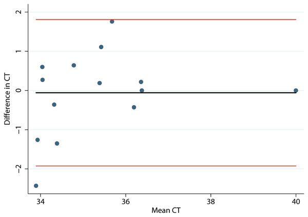 Bland and Altman plot of differences in Mycobacterium avium subspecies paratuberculosis concentration (CT) in environmental samples collected by 2 collectors against their respective means.