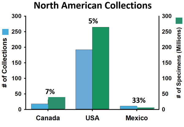 Number of arthropod collections (blue) and number of specimens (green) for North American collections.