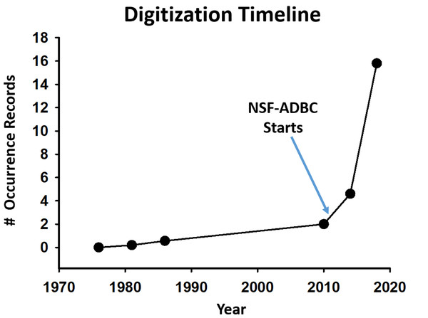 Number of digitized occurrence records for arthropod specimens from North American collections.