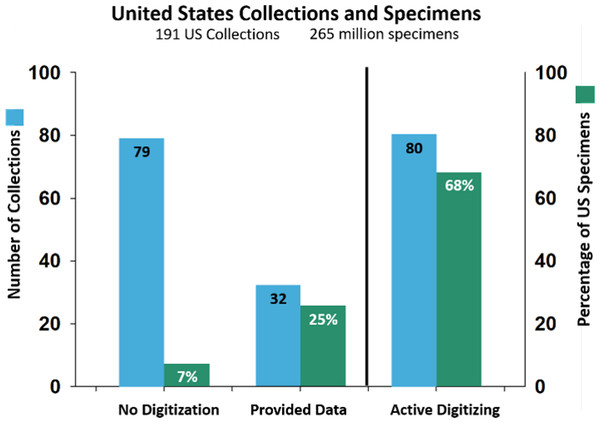 Number of US collections and percentage of US specimens.