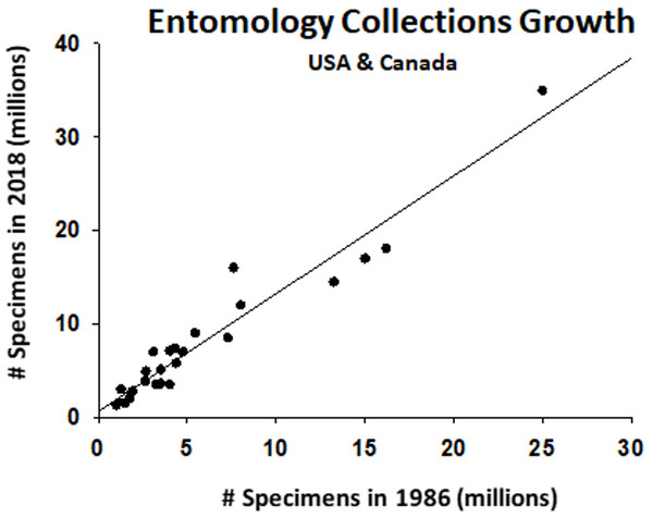 Growth in number of specimens at the 26 largest collections in Canada and the United States over three decades.
