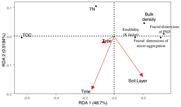 Biplot of the first two RDA axes between the vegetation Rehabilitation patterns, soil depth, restoration time and fractal dimension, erodibility (K factor), TC, TOC, TN, each classes particles and micro-aggregate.