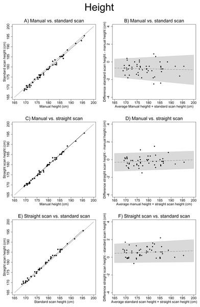Associations between different height measurements.