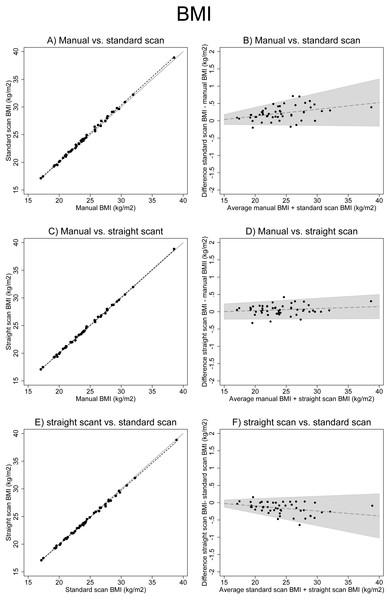 Associations between different BMI measurements.