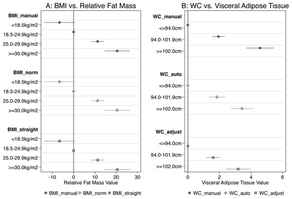 Coefficients from regression analysis for categories of BMI vs relative fat mass and for categories of WC vs visceral fat mass.