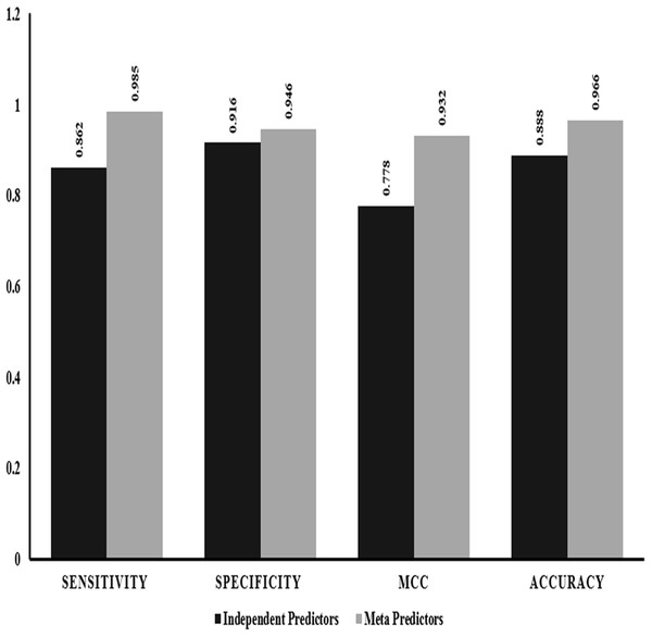 Performance comparison: independent vs empirical in-silico predictors.