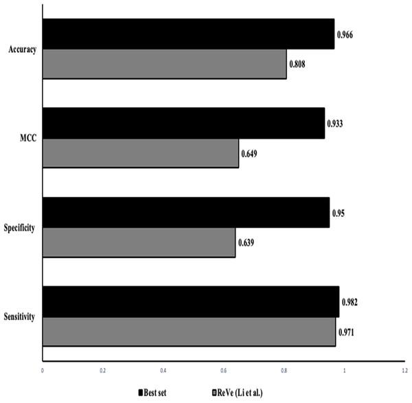 Performance comparison: our approach vs ReVe.
