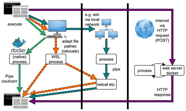 Possibilities for running bioGUI: locally via processes, on a network via ssh or on the web via HTTP request/response.