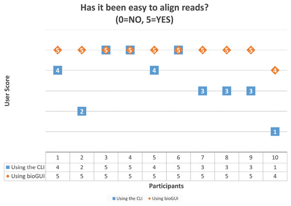 "Scores given by the 10 participants on the question ""Has it been easy to align the reads?"" after performing the task using the CLI and bioGUI."