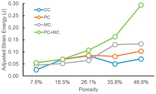 Adjusted strain energy comparisons for experimental models.