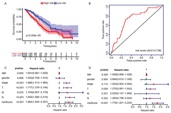 Construction and validation of TME-related gene signature using TCGA dataset.