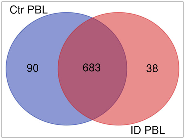 Overlap (Venn diagram) of differentially (≥5 fold) expressed proteins between secretomes/exoproteomes of control cow (blue) and ID cow (red).