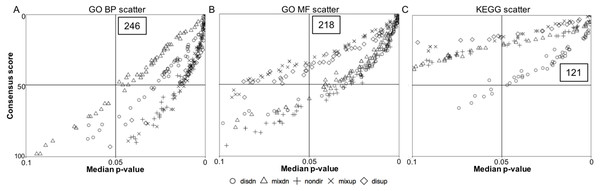 Quadrant scatterplots showing GS analysis results for five directionality classes.