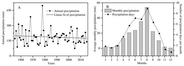 The characteristics of precipitation variation during the past 60 years (1955 to 2015) in the Shapotou region (from Shapotou Station meteorological data).