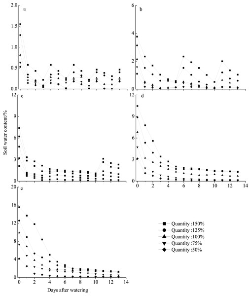 Soil water content dynamics (mean ± SE) in the different rainfall treatments.