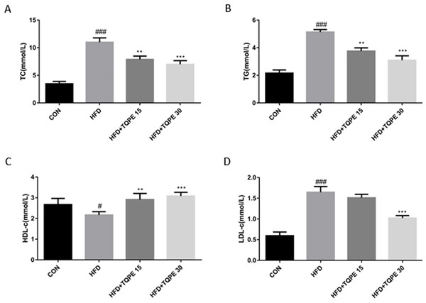 Effects of TQPE in HFD-induced NAFLD on plasma total cholesterol (TC) (A), triglycerides (TG) (B), high-density lipoprotein cholesterol (HDL) (C), and low-density lipoprotein cholesterol (LDL) (D) were measured.
