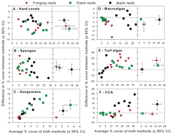 Differences in percent cover estimates between methods against the average percent cover estimated by both methods for each benthic component across the three reef types in Barbados.