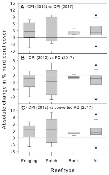 Changes in absolute hard coral percent cover between 2012 and 2017 estimated by comparing data from 2012 obtained using the chain point-intercept (CPI) method with method-specific data sets from 2017.