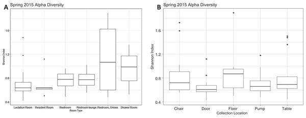Alpha diversity Spring 2015.