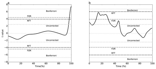 Simulation-based replication of the experimental results (Fig. 3).