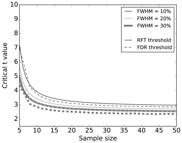 Simulation results: effects of 1–D smoothness (parameterized by the full-width at half maximum—FWHM) and sample size on critical thresholds.
