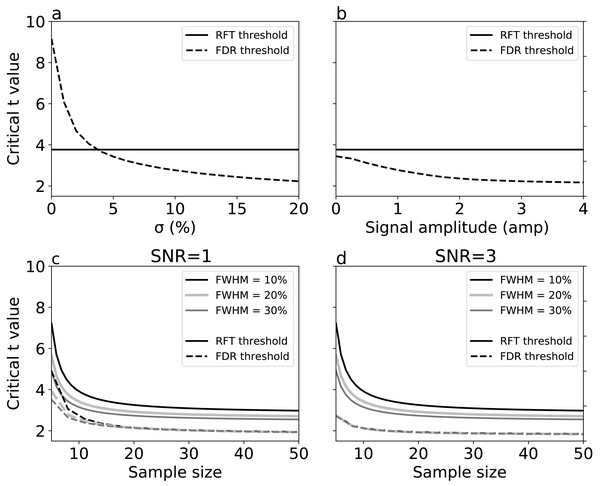 Simulation results: effects of (A) signal breadth σ, (B) signal amplitude, and (C, D) sample size and noise smoothness on critical thresholds.