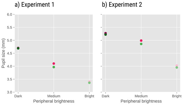 Pupil size as a function of task and peripheral brightness in Experiments 1 (A) and 2 (B).