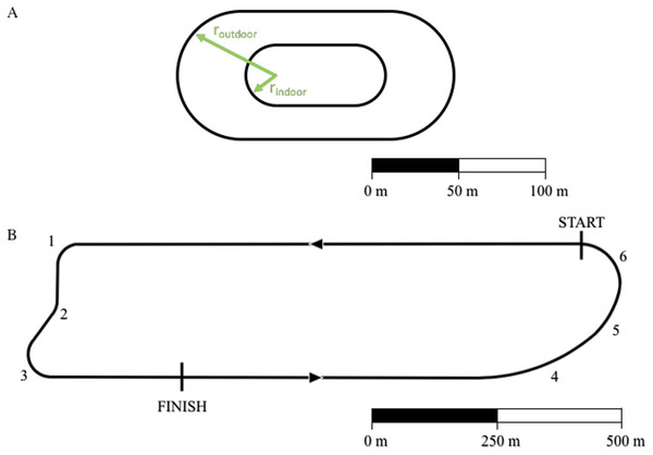 """Outline of standard outdoor and indoor tracks (A) and of the Monza racetrack utilized during the """"Breaking 2"""" project (B)."""