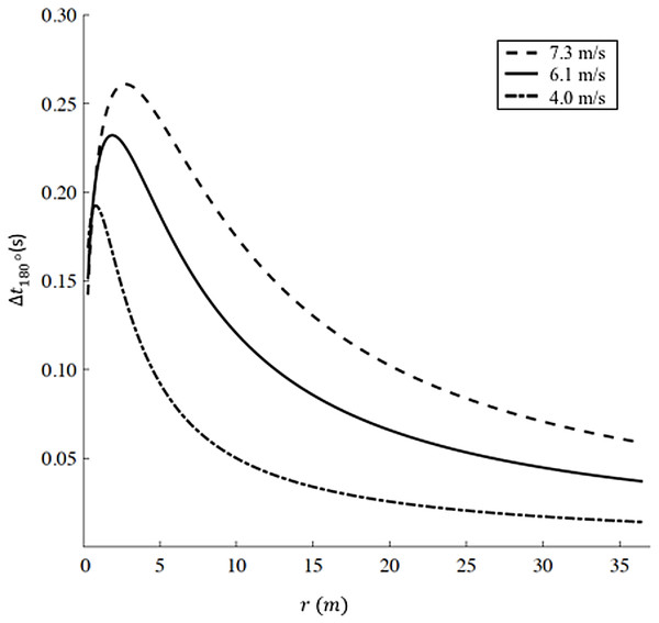 Increased time for a 180° turn as a function of radius.