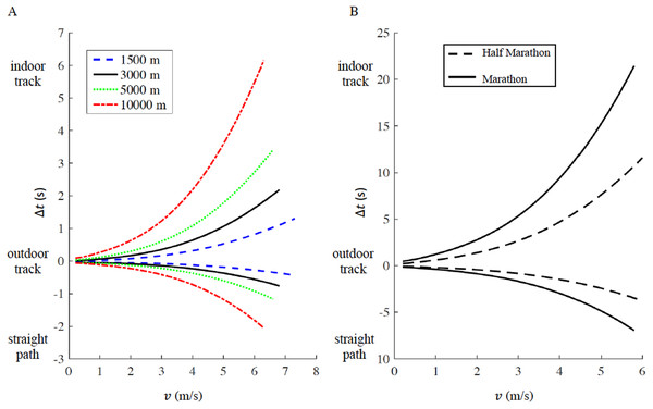 Time difference (delta t) for a given racing distance (1,500 m, 5,000 m and 10,000 m in panel A, half marathon and marathon in panel B) as a function of velocity (v).